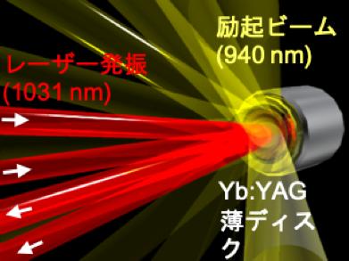 図1 Yb:YAG薄ディスクの励起と発振の模式図 薄ディスクは後方から水冷されている。
