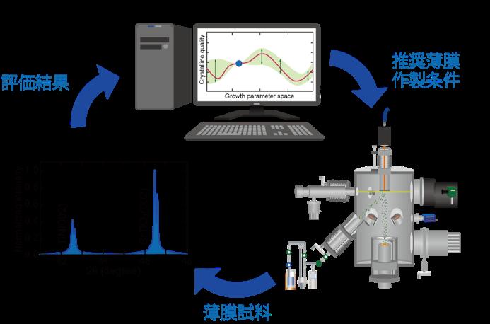 図 機械学習を導入したClosed-loop operationによる薄膜作製パラメーター最適化の概略