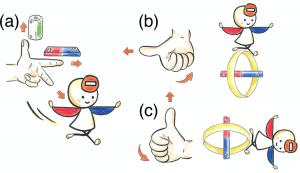 図1:電子密度の片寄りによる電子磁石の向きと、電子の軌道運動による電子磁石の向きの概念図。