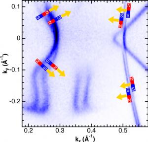 図2:シリコン表面上に作製したインジウム2層からなる原子層物質のフェルミ面。横軸と縦軸は電子のx方向とy方向の運動量(波数)です。いくつかの運動量における電子磁石の向きと電子が動く向き(黄色の矢印)。