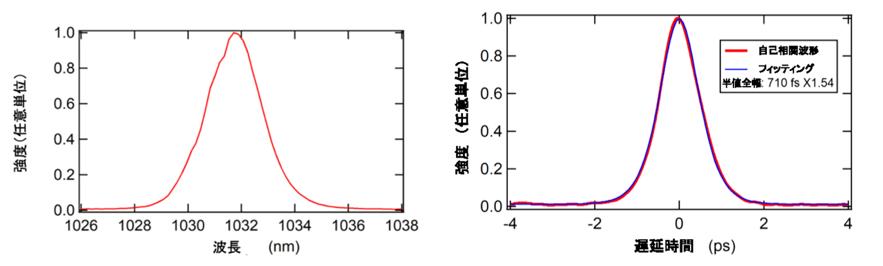 左: モード同期レーザー発振時のフェムト秒レーザーパルス光のスペクトルで、ピークの波長が約1032nmであることを示す。 右: SHG自己相関波形で、パルス幅が約710fsであることを示す。