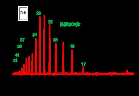 17から43までの次数の高次高調波が発生したことが確認された。