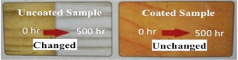 図5 超越コーティングによる木材の耐候性の変化。