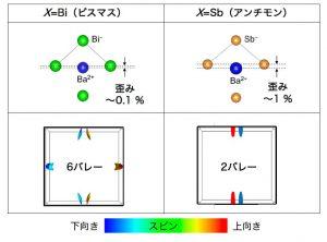 図2 X元素に依存した極性結晶歪みの大きさ(上)とスピン・バレー結合状態(下)